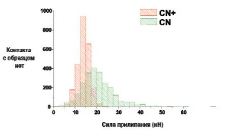 Рис. 5. Обьудиненная гистограмма силы прилирания, измеренной на поверхностях с покрытием СN и CN+